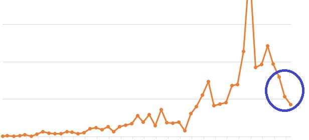 PodCastでの再生回数が激減した不可解な現象&その原因