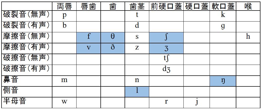発音記号表