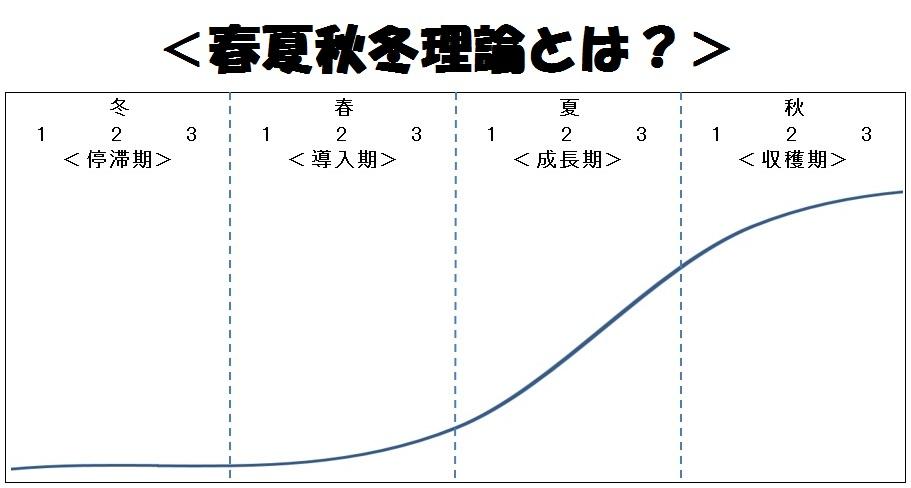 「春夏秋冬理論」の説明