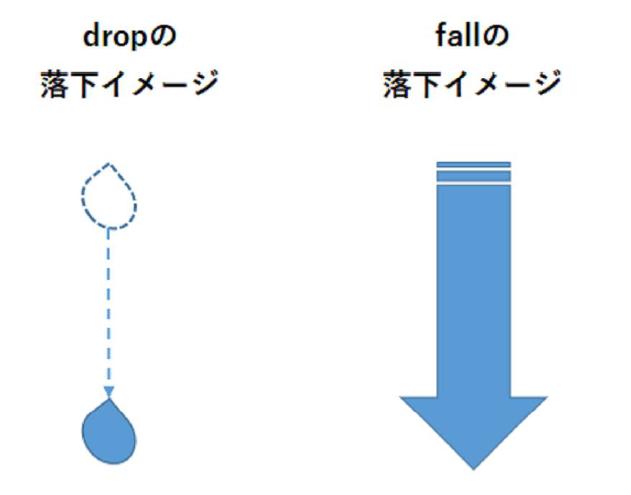 dropとfall(落ちる)の落ち方の違いを教えて!